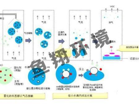 纳米微气泡除VOC