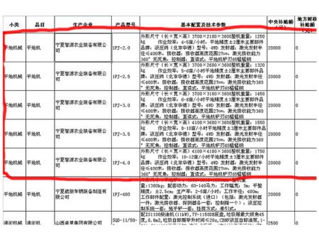 我公司1PJ系列激光平地机加入《2011年国家农机购置补贴产品目录》