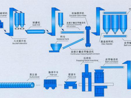 蒸养砖生产线设备