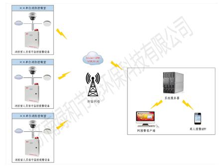 消∮控室人员值守在线监管系统架构