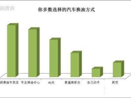 潤滑油代理商怎樣和潤滑油廠家共同發展市場?