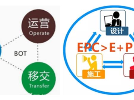 EPC与BOT