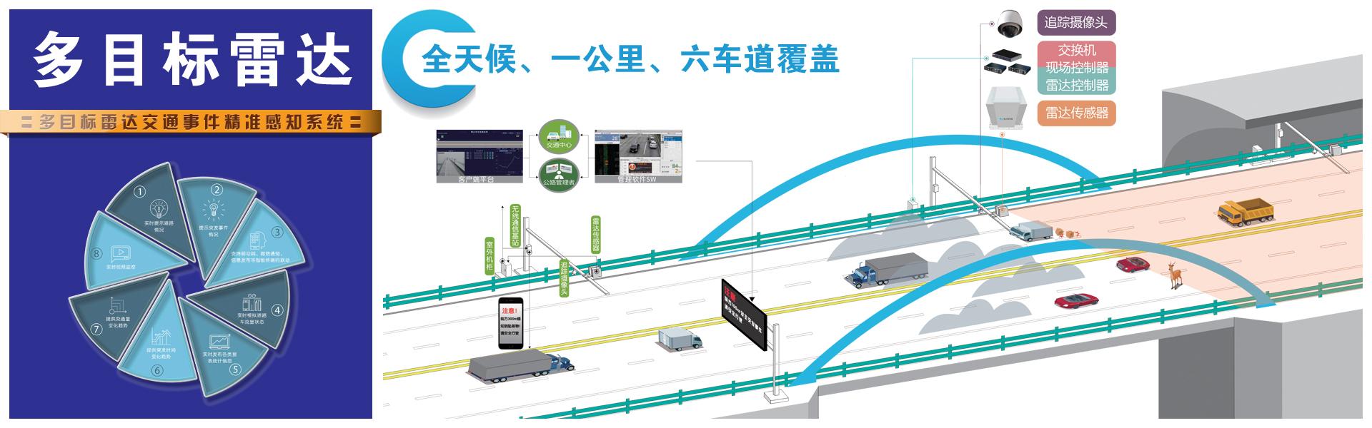 多目标雷达、交通事件雷达精准感知系统、雷达事件检测器