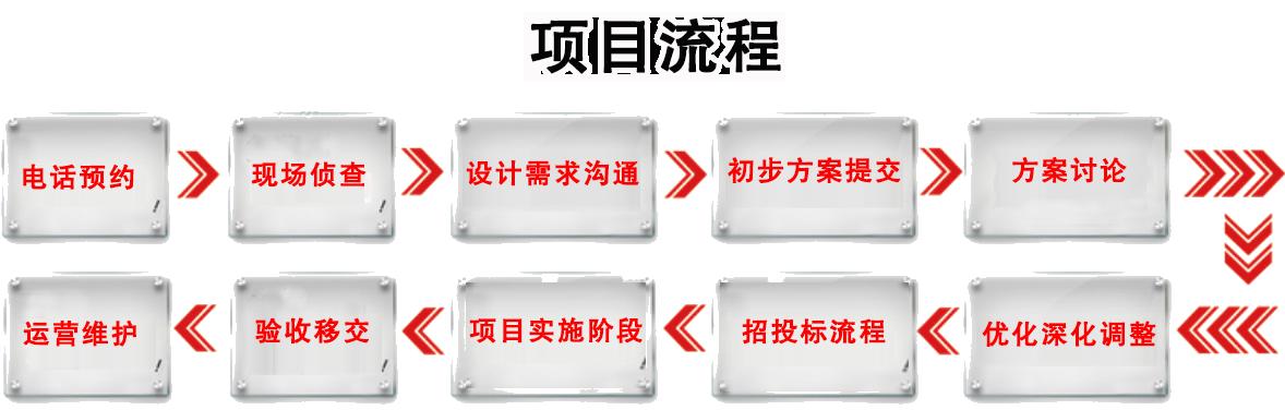 重庆消防调试:项目流程:1、电话预约。2、现场侦查。3、设计需求沟通。4、初步方案提交。5、方案讨论。6、运营维护。7、验收移交。8、项目实施阶段。9、招投标流程。10、优化深化调整。