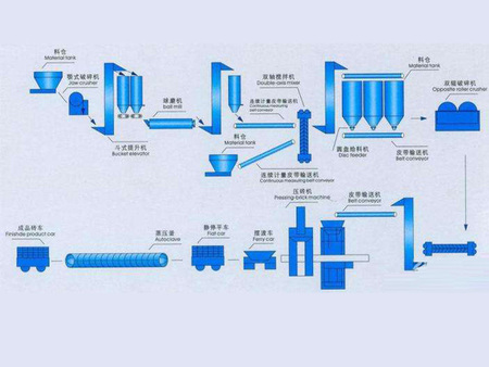 加工混凝土成套生產線