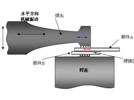 超声波焊接发生故障应该如何解决?