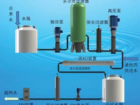 工业EDI电除盐超纯水器