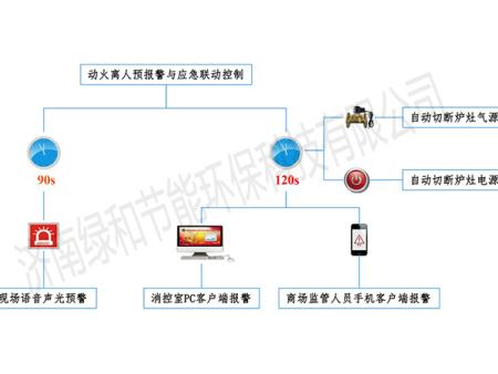"""塞班岛娱乐平台""""餐�N�踊痣x人在��A警防控系�y""""增加智能�Z音�A�缶�功能"""