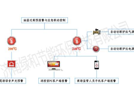 """塞班岛娱乐平台""""餐�N�踊痣x人在��A警防控系�I�y""""增加油�亍锍�高�A�缶�功能※"""