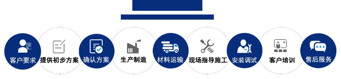 1、客户要求。2、提供初步方案。3、确认方案。4、生产制造。5、材料运输。6、现场指导施工。7、安装调试。8、客户培训。9、售后服务。