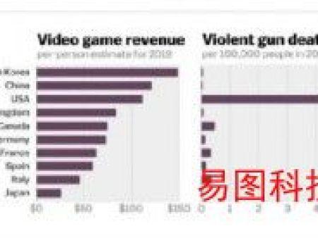 游戏产业大佬回怼美官员言论:游戏业不给美国伤亡事件背锅