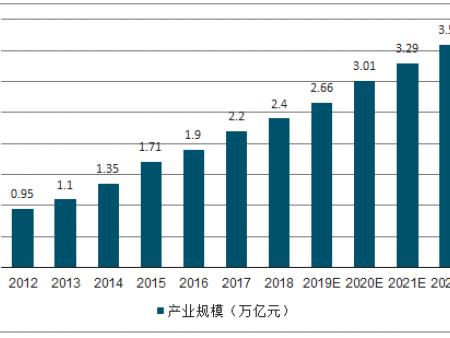 2019年中国体育产业竞争格局及未来发展趋势分析