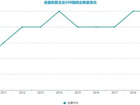 陕西民企500强10年沉浮:3家跌出,1家闯入,仅2家过千亿