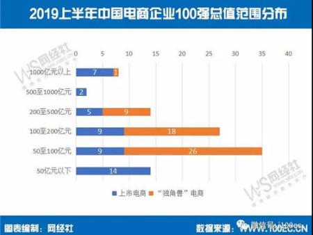 """【重磅】""""电商百强榜""""发布:总值近6万亿元 占上半年国内GDP12.92%"""