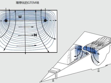 近年来国际电磁兼容领域,发展了新的测量技术测试方案