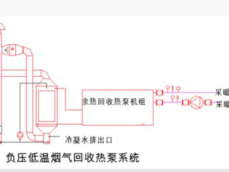 超宽温烟气回收机组