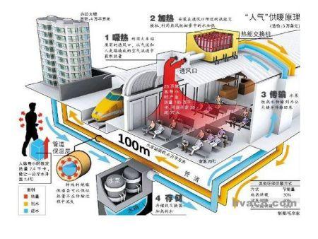 瑞典瑞晶REGIN对公共场所热能收集来作为能源的充分利用
