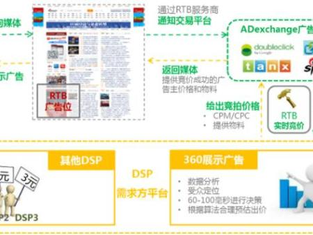 宿迁360推广君:互联网流量分析