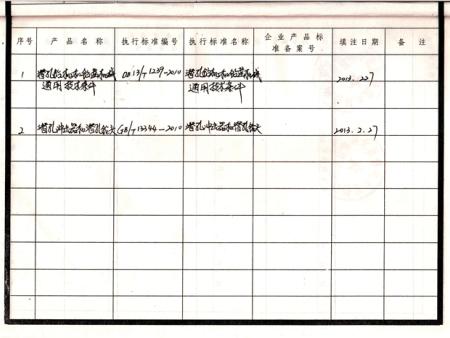 河北省工业产品执行标准证书-2