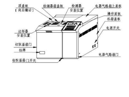 气相色谱仪的五大基本结构