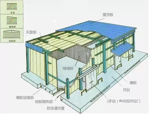 冷庫建造-冷庫設計時排水問題注意事項