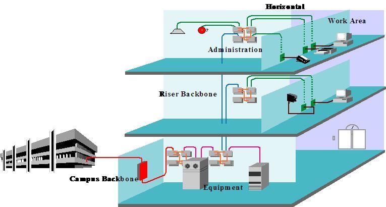 弱电工程项目综合布线估算方法和公式