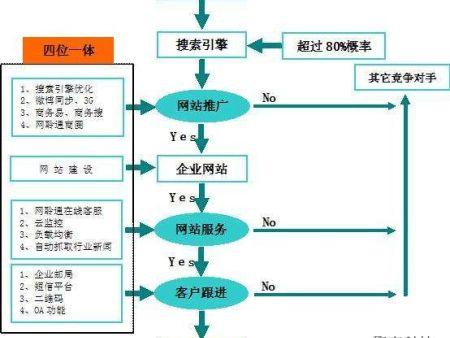 郑州金水网络推广营销公司