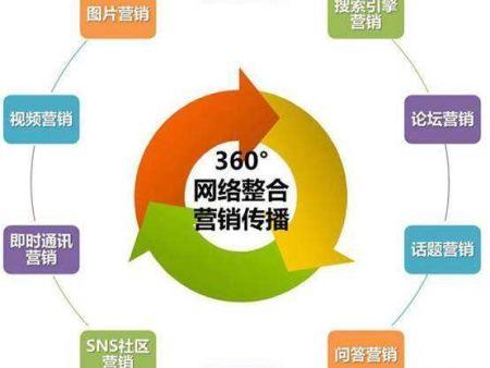 鄭州管城區網絡推廣外包公司
