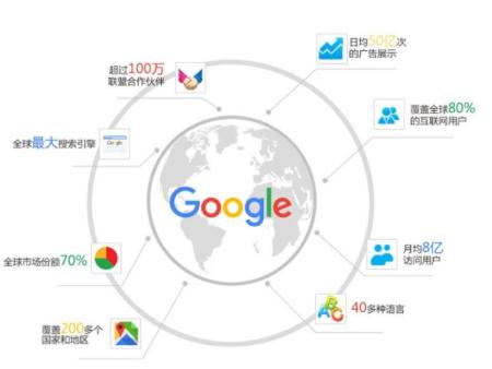 海外网络推广的方式有哪几类可供企业选择呢