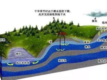水和廢水、地表水、地下水檢測