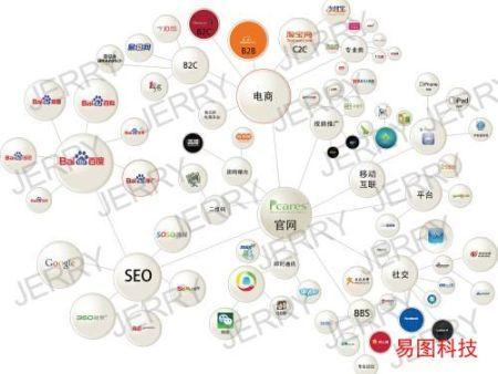 教大家如何進行企業網絡營銷推廣