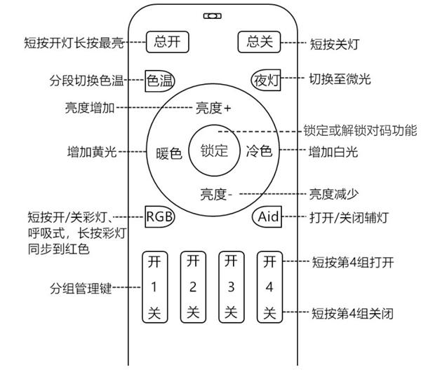 19鍵4路遙控器說明書