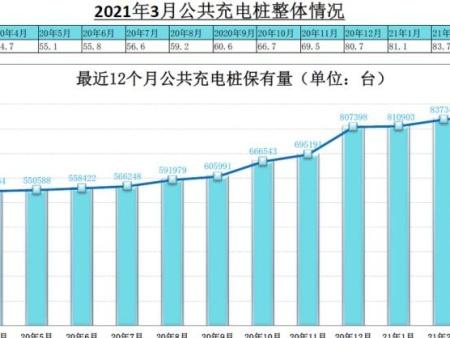 [烟台汽车改色膜]3月公共充电桩新增1.32万台