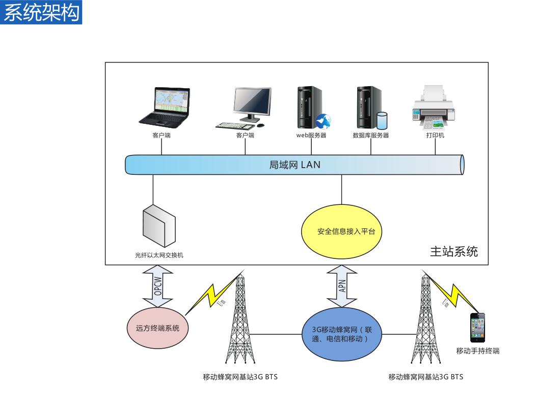 输电线路故障定位系统