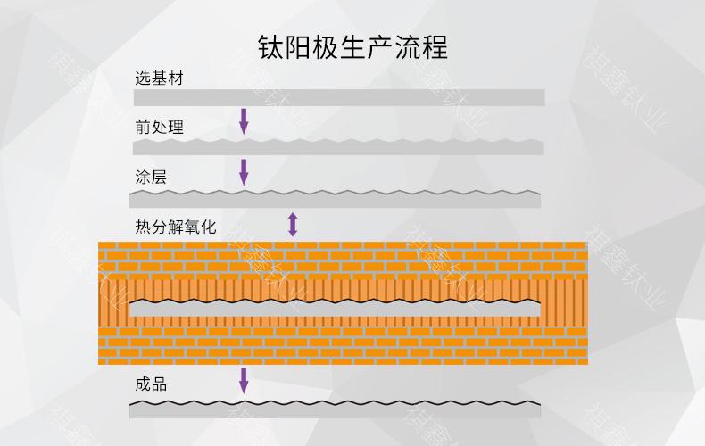 钛阳极加工流程钌铱钛阳极定制钛阳极 钛阳极-许宏杰