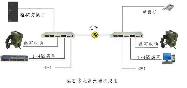 磁石光端机.jpg
