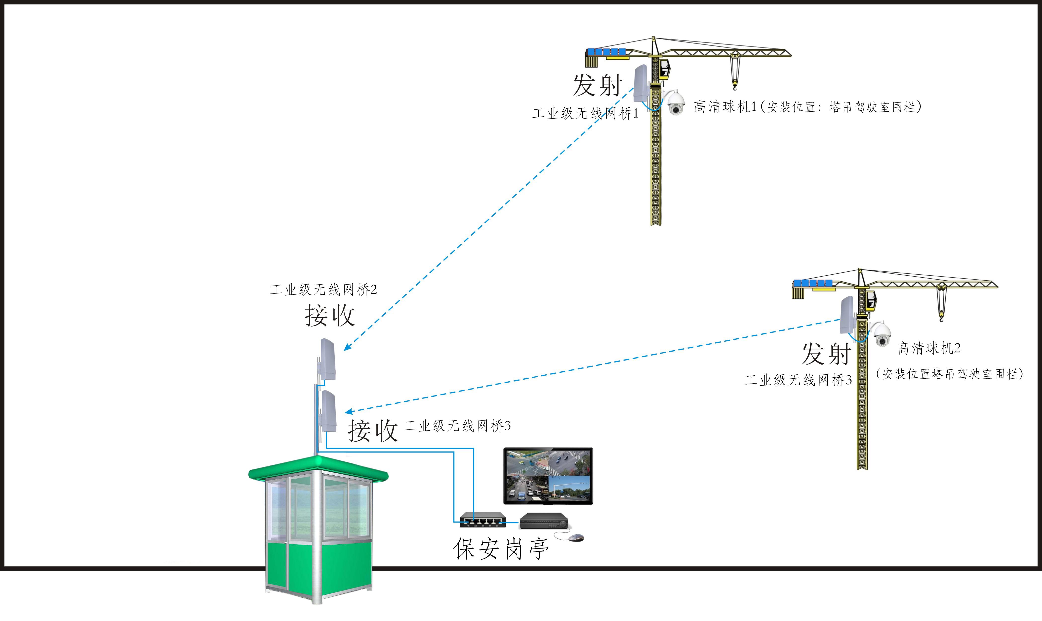 江西国贸天峯工地塔吊无线网桥视频监控