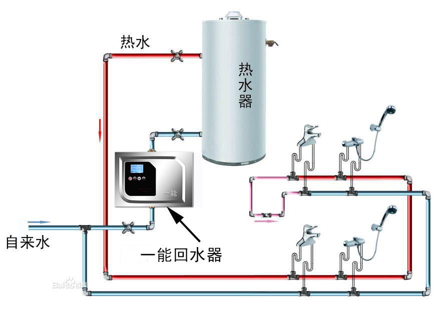 有回管的回水系统工作原理解析:在距离热水器最远的用水端加装一个图片