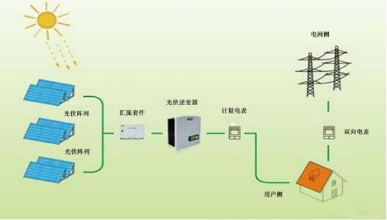 详细说明 系统原理: 光伏并网发电系统就是太阳能组件产生的直流电