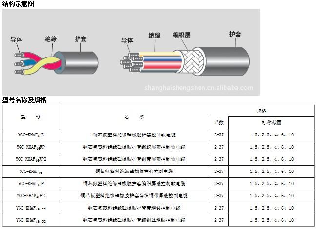 耐高溫氟塑料電線電纜