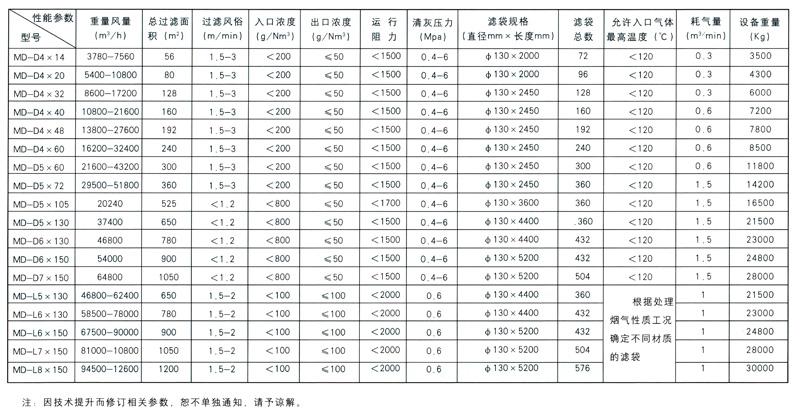 FPPCS 系列防爆型气箱脉冲袋除尘器 环保设备-山东熠晨智能设备有限公司