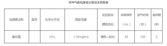 二氧化硫檢測管