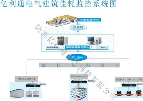 建筑能耗监测系统|建筑能耗监测系统-陕西亿利通电气科技有限公司