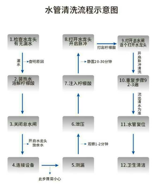 水管清洗流程图.jpg