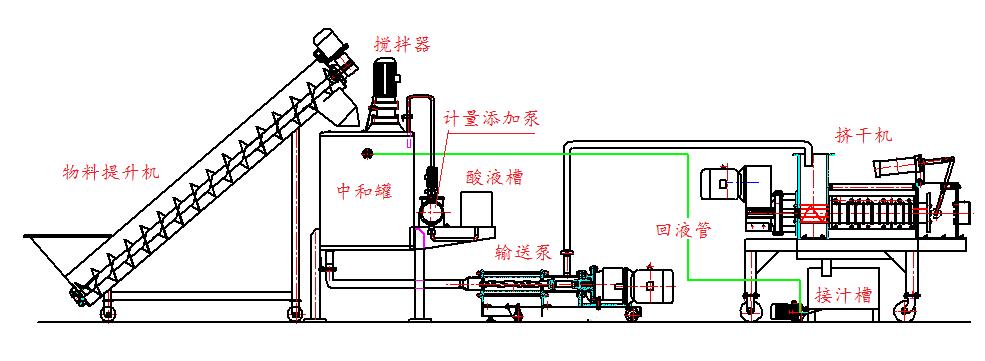 干膜废渣压榨挤干工艺设备