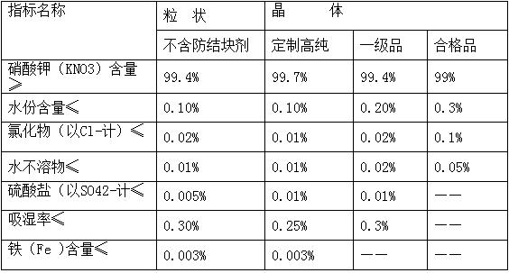 DFY硝酸 钾/NOP
