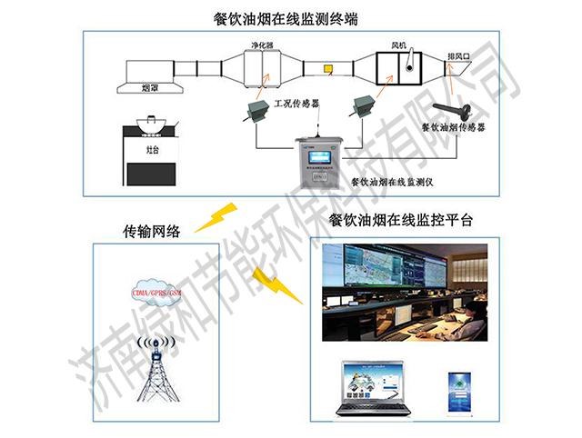 餐饮油烟在线监测管理系统
