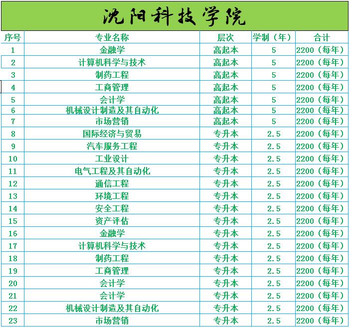 微信截图_20180403111212沈阳科技学院.png