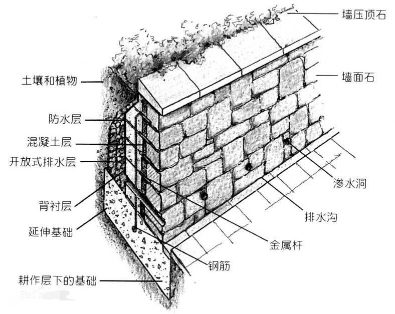 挡墙工程施工内容介绍