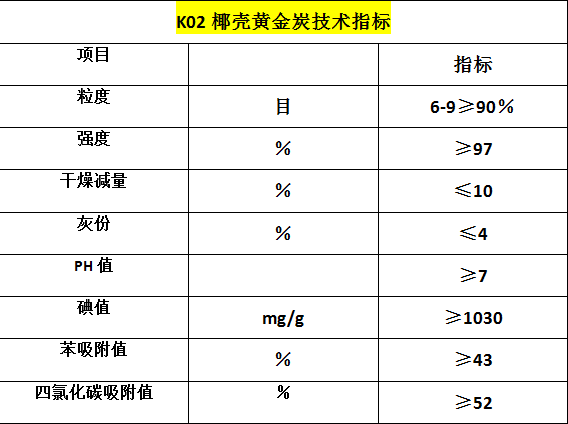 k02黄金炭技术指标.png